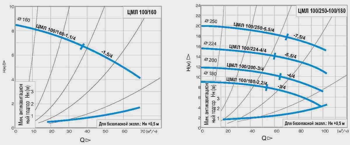 ЦМЛ 150/360-30/4, ЦМЛ 150/360-37/4
