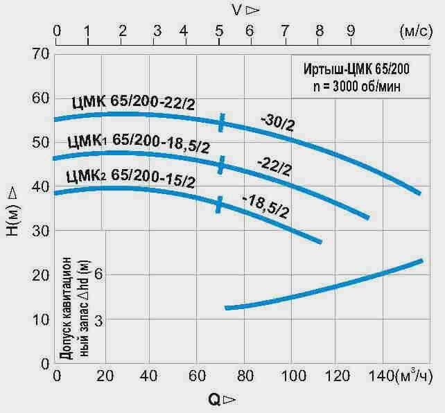 ЦМК 65/250-37/2