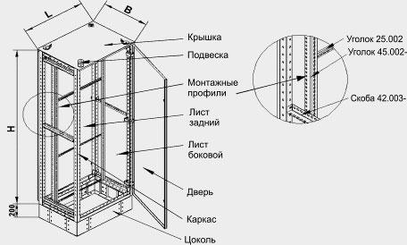 Шкафы напольные серии Ш предназначены для изготовления электрощитового оборудования