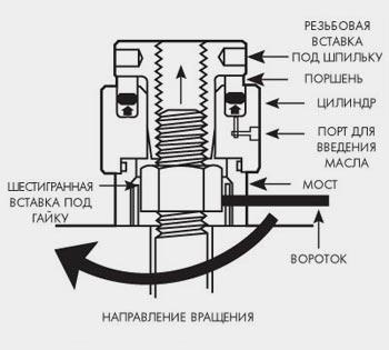 Каждый шпильконатяжитель состоит из 6-ти гранной (8-ми гранной) вставки под гайку, моста, гидроцилиндра и резьбовой вставки (экстрактора)
