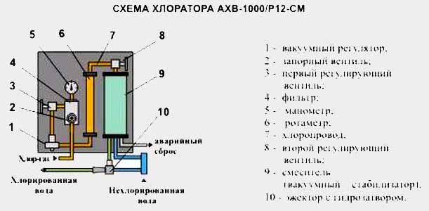 Автоматический Хлоратор Вакуумный АХВ-1000 – Аналог ЛОНИИ 100 КМ