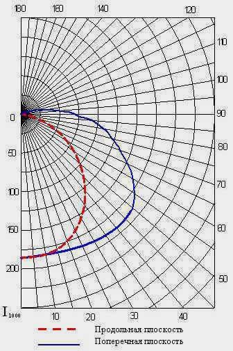 Кривые светораспределения светильников ЛСП-47