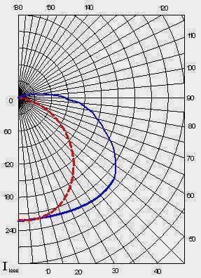 Кривые светораспределения светильников ЛСП-51