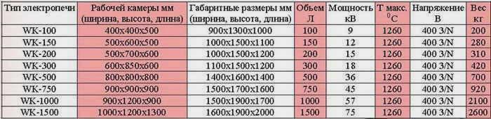 Технические характеристики стандартных камерных электропечей