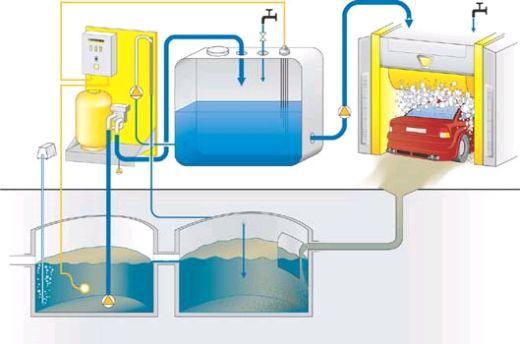 Система отстоя воды