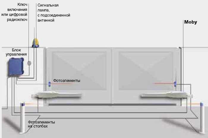 Дистанционное управление насосом